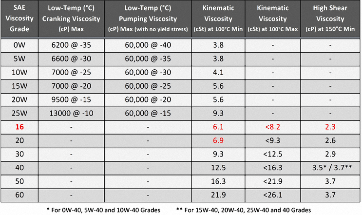 Motor oil viscosity chart for Heavy weight motor oil