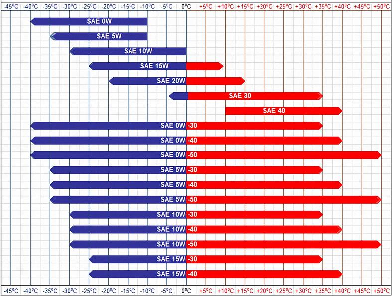 Motor Oil Viscosity Chart Newmotorspot