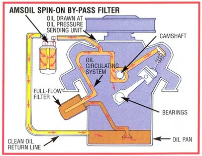 Amsoil Oil Filtration Products Select Synthetics Amsoil