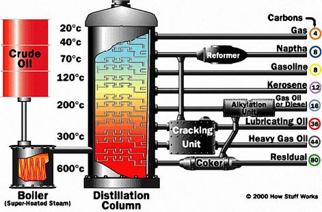 oil refining diagram PNG motor oil base stock select synthetics amsoil lubricants dealer